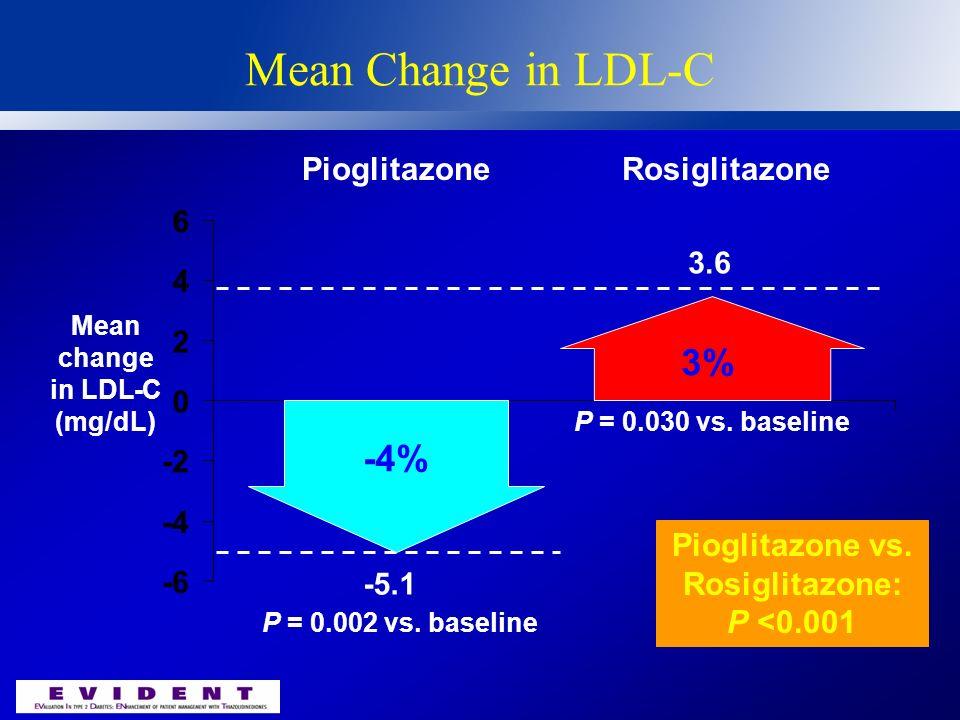 Mean Change in LDL-C 3% -4% Pioglitazone Rosiglitazone