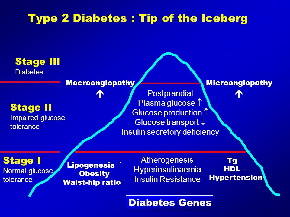 Type 2 Diabetes : Tip of the Iceberg