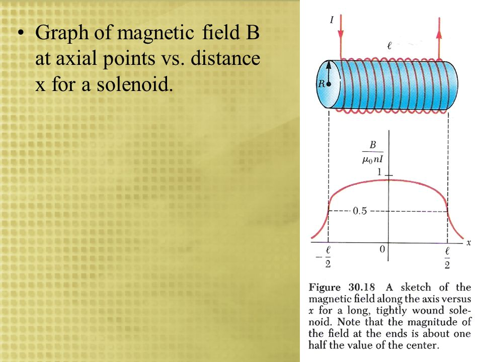 Graph of magnetic field B at axial points vs. distance x for a solenoid.