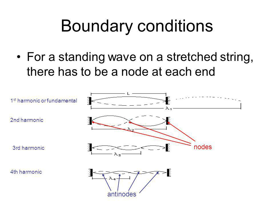 Boundary conditions For a standing wave on a stretched string, there has to be a node at each end. 1st harmonic or fundamental.