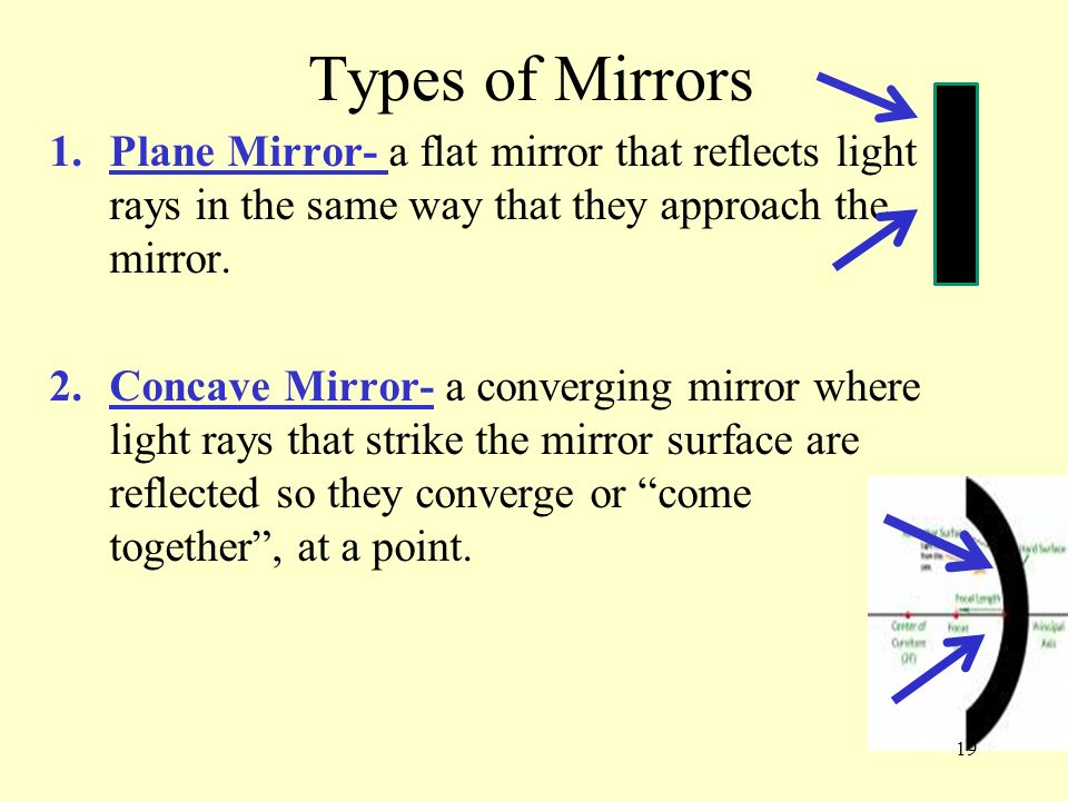 Types of MirrorsPlane Mirror- a flat mirror that reflects light rays in the same way that they approach the mirror.