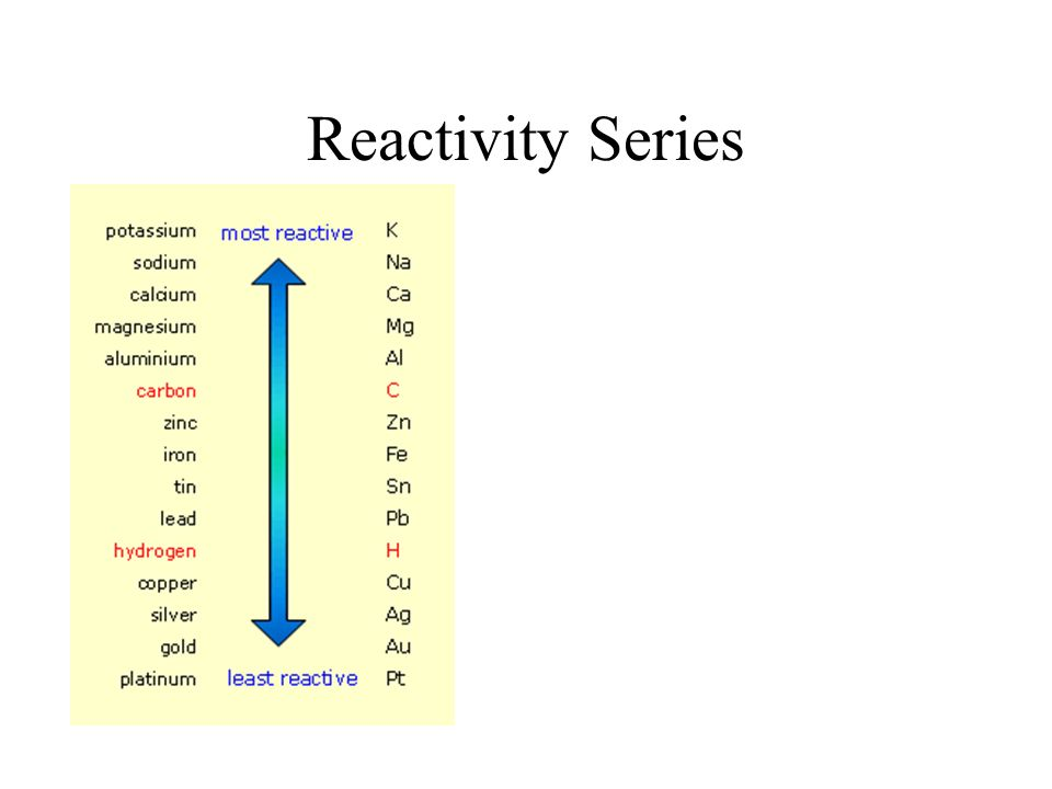 Reactivity Series 3