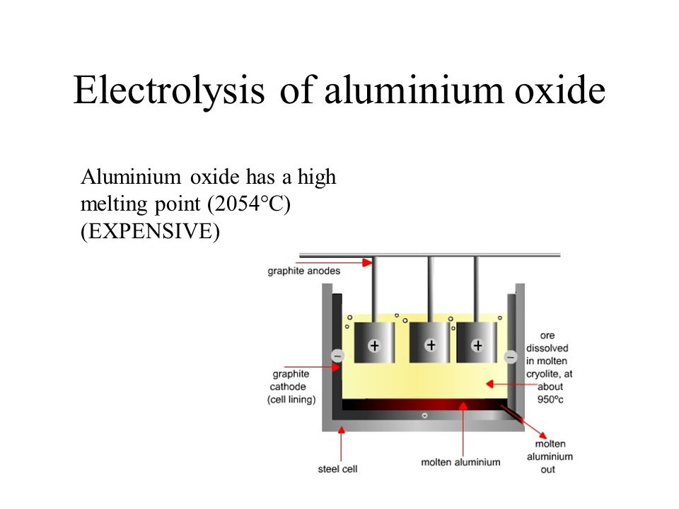 Electrolysis of aluminium oxide