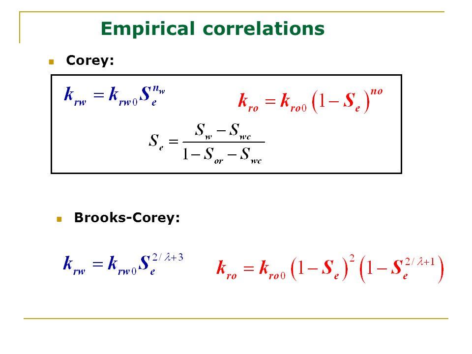 Empirical correlations