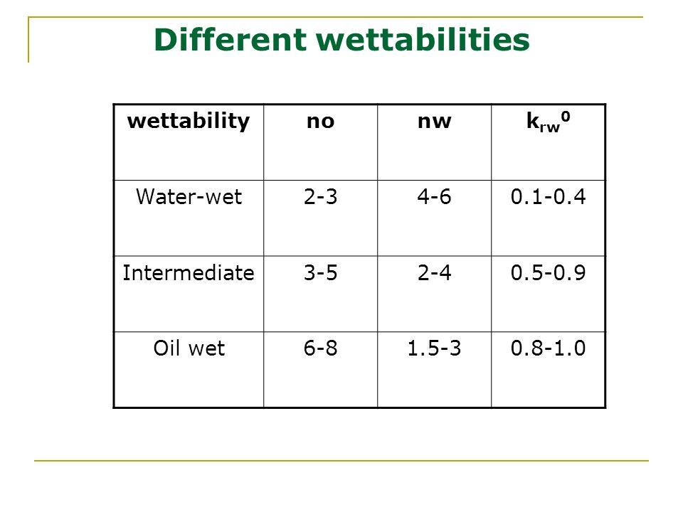 Different wettabilities