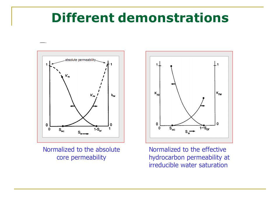 Different demonstrations
