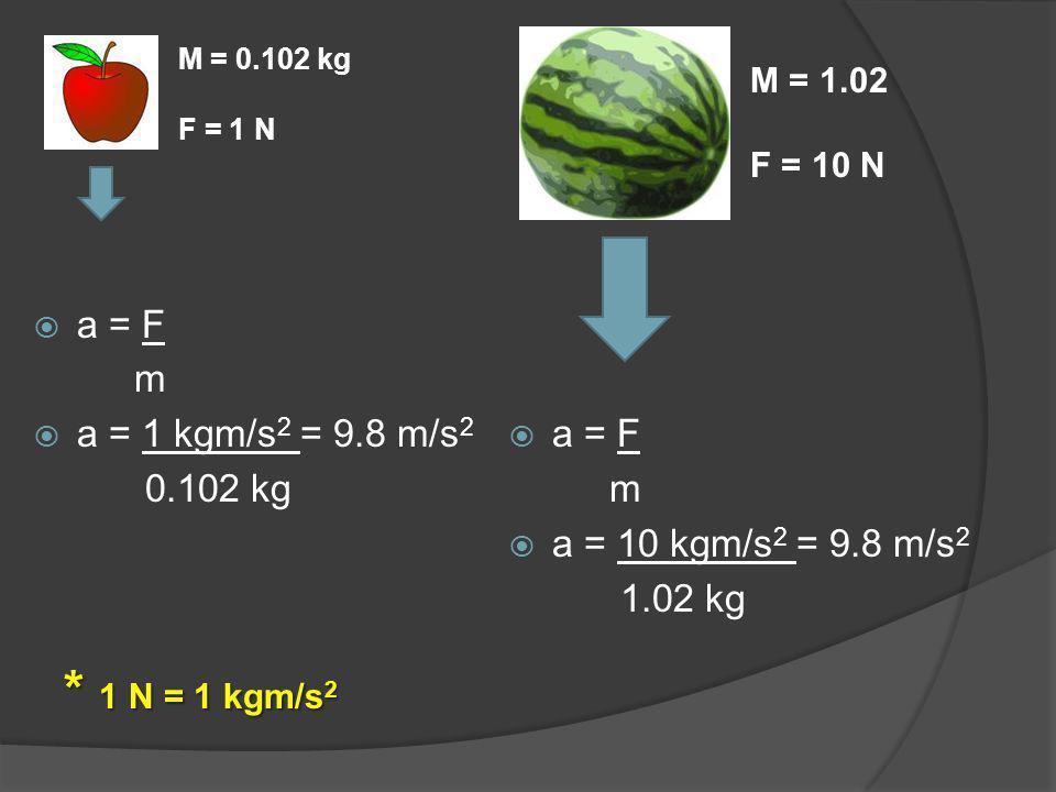 * 1 N = 1 kgm/s2 a = F m a = 1 kgm/s2 = 9.8 m/s2 0.102 kg a = F m