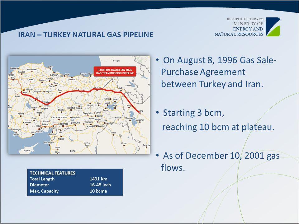IRAN – TURKEY NATURAL GAS PIPELINE