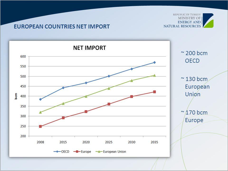 EUROPEAN COUNTRIES NET IMPORT