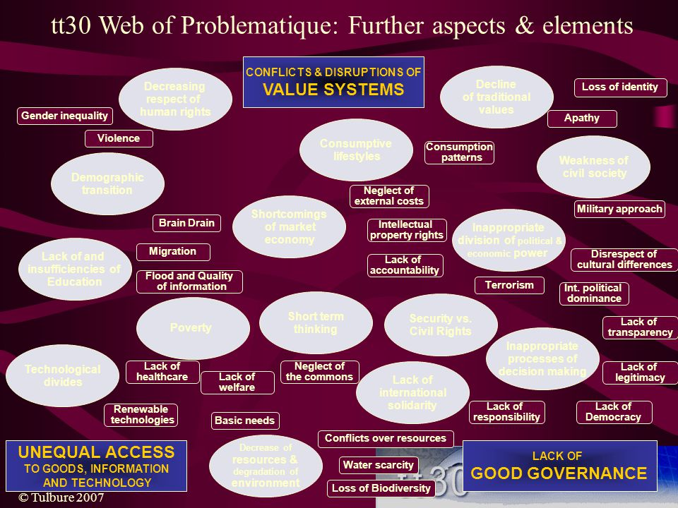 tt30 Web of Problematique: Further aspects & elements
