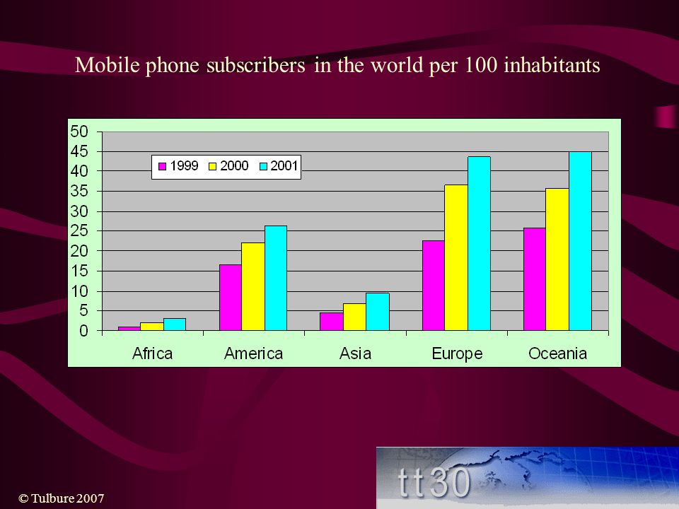 Mobile phone subscribers in the world per 100 inhabitants