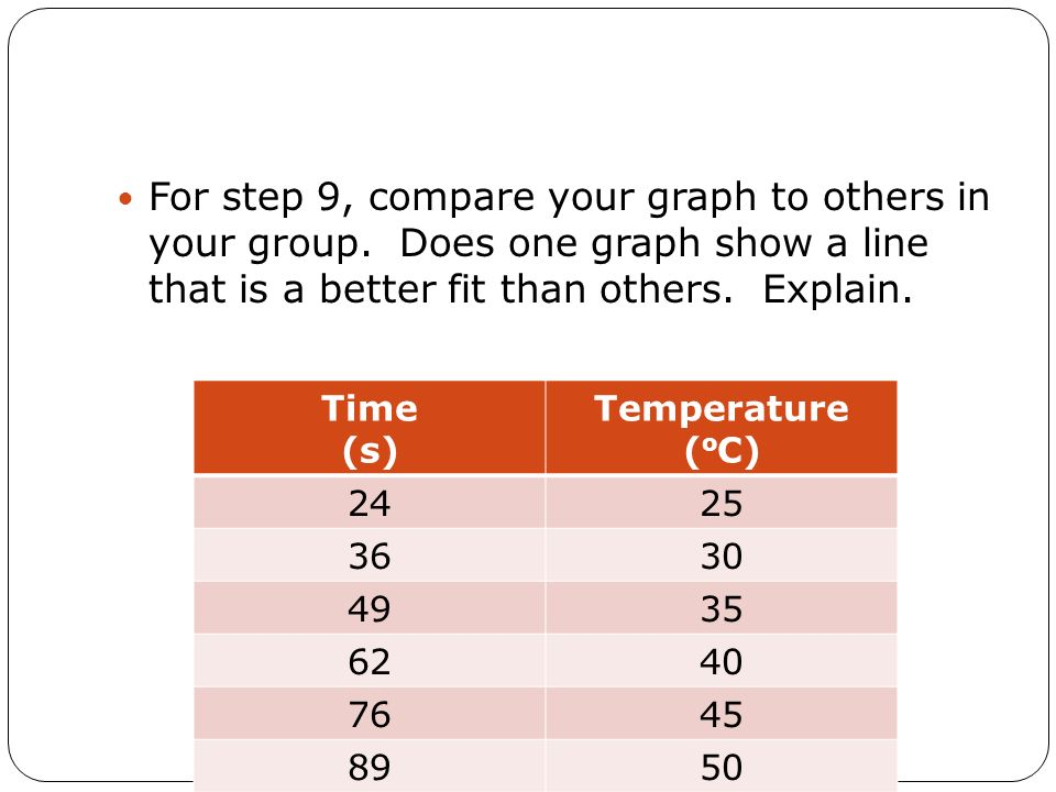 For step 9, compare your graph to others in your group