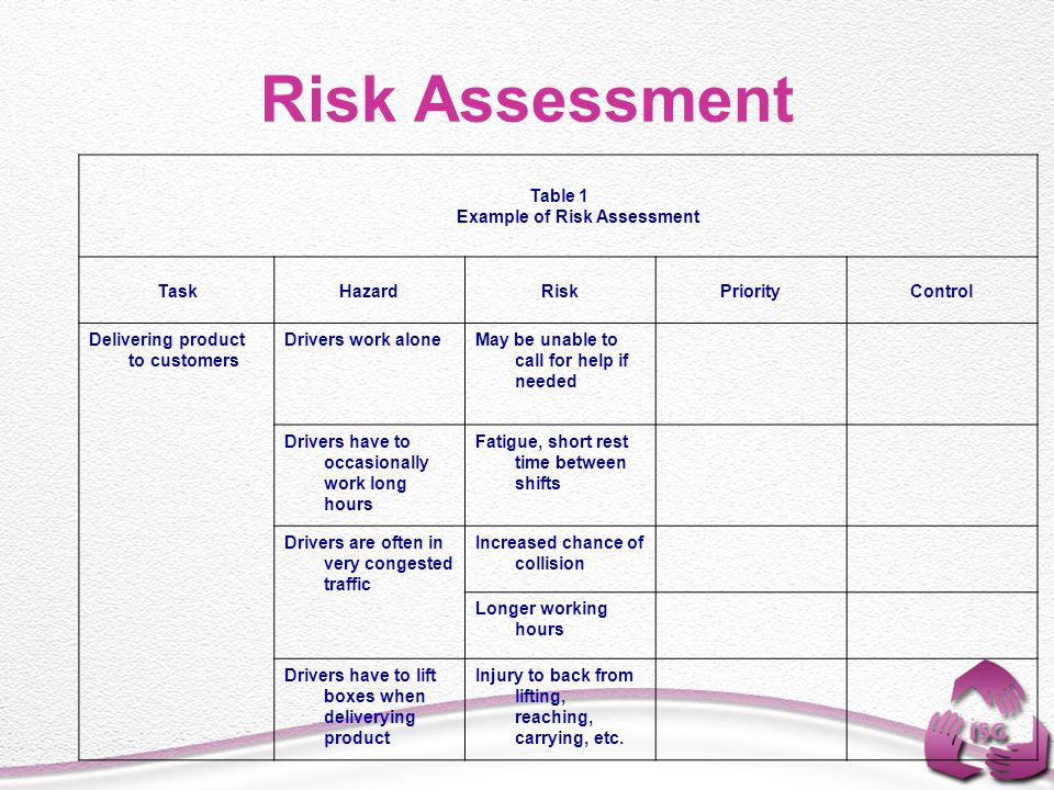 Product Risk Assessment Risk Assessment Includes Risk