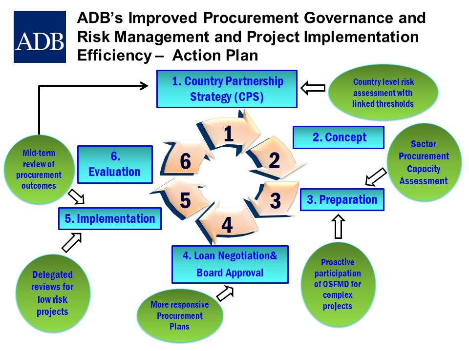 ADB's Improved Procurement Governance and Risk Management and Project Implementation Efficiency – Action Plan