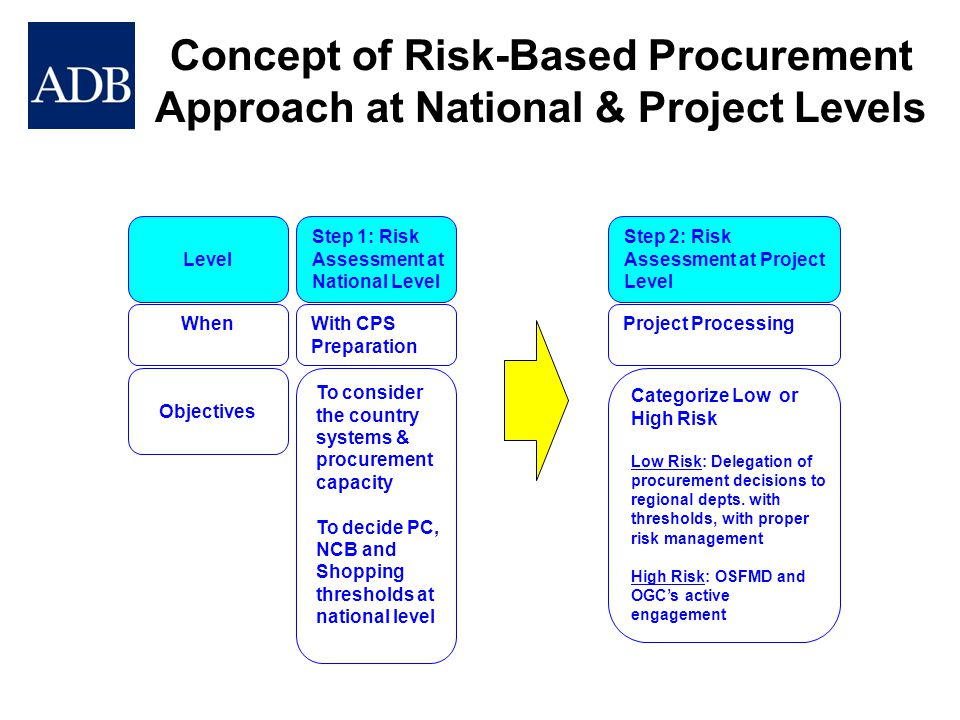 Concept of Risk-Based Procurement Approach at National & Project Levels