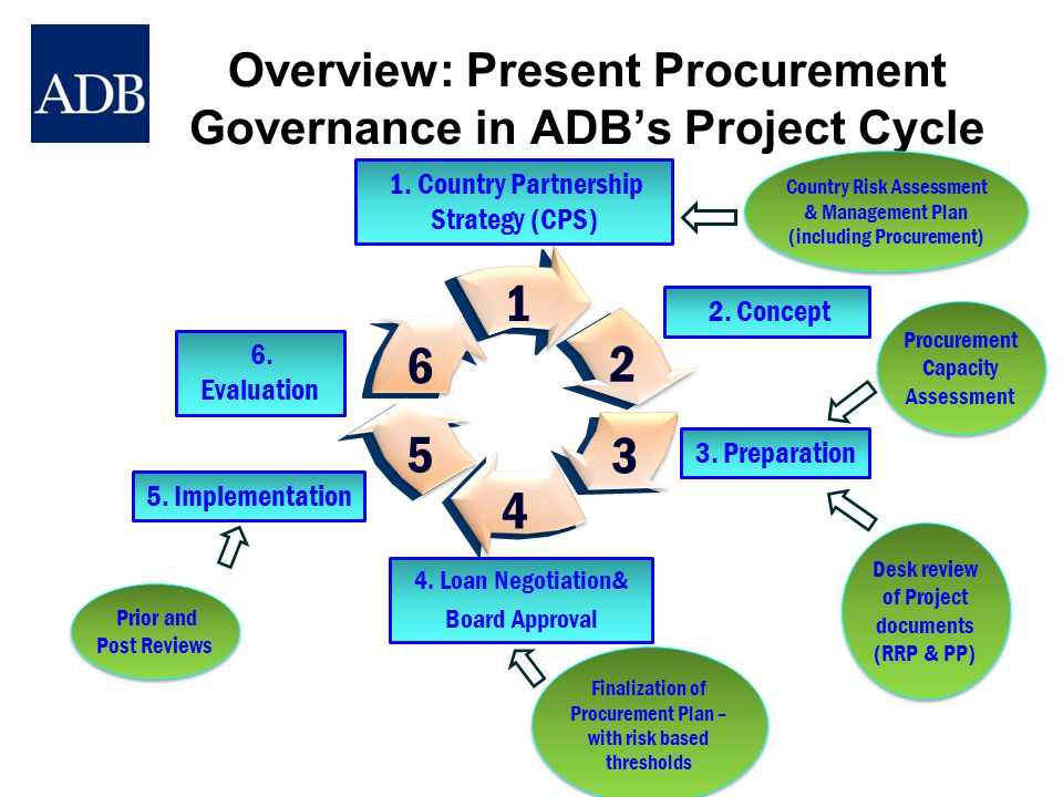 Overview: Present Procurement Governance in ADB's Project Cycle