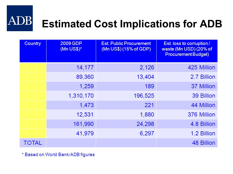 Estimated Cost Implications for ADB
