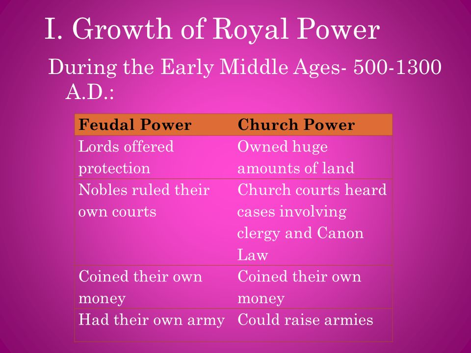 I. Growth of Royal Power During the Early Middle Ages- 500-1300 A.D.: