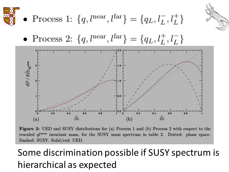 Some discrimination possible if SUSY spectrum is