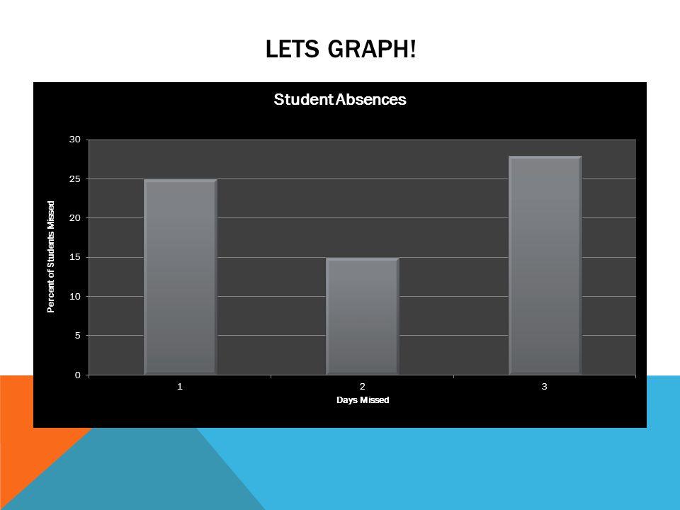 Lets Graph!