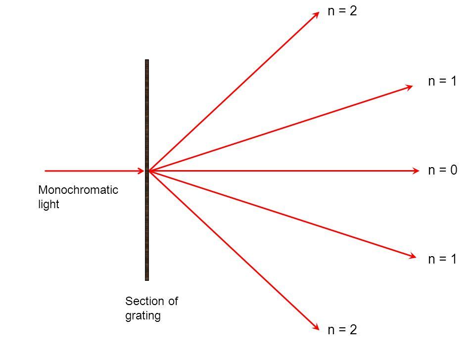 n = 2 n = 1 n = 0 Monochromatic light n = 1 Section of grating n = 2