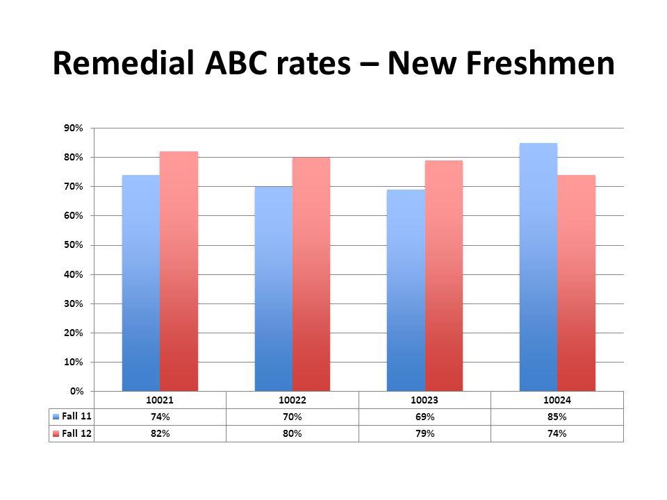 Remedial ABC rates – New Freshmen
