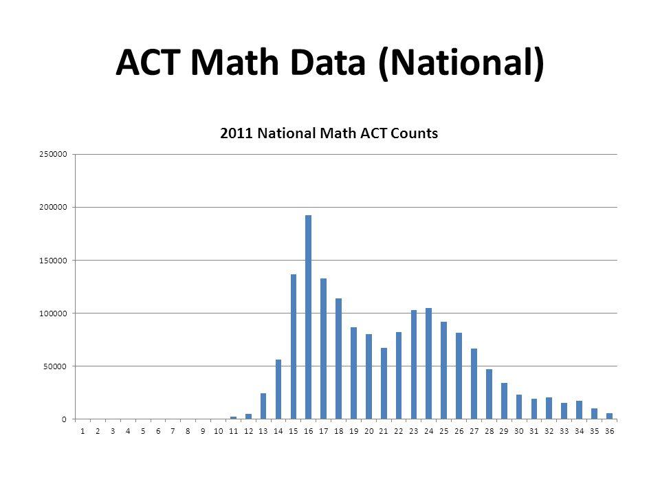 ACT Math Data (National)