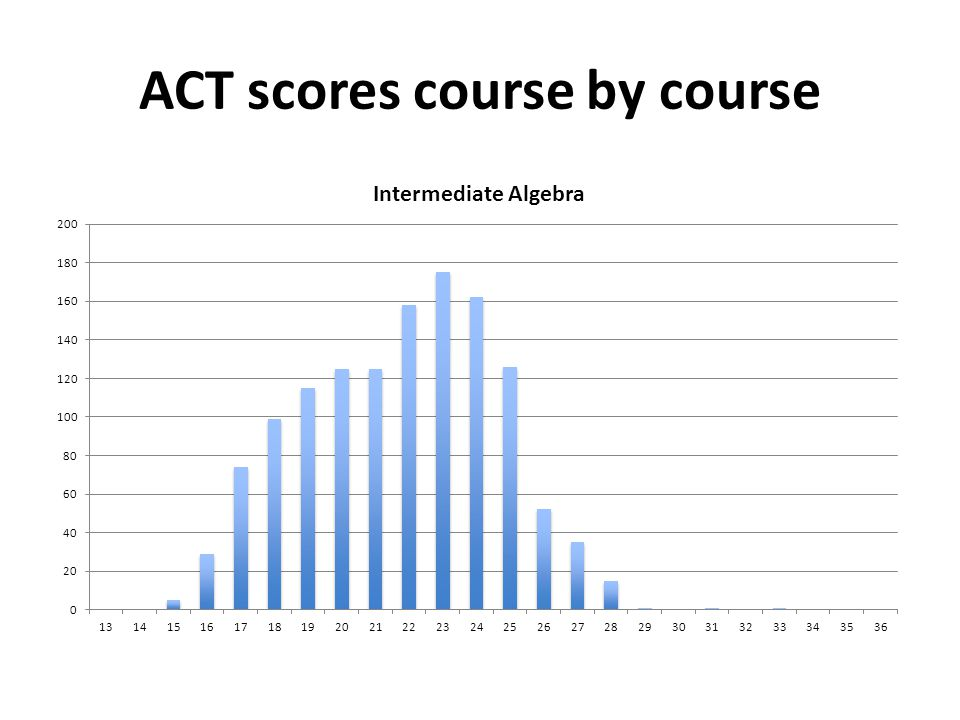 ACT scores course by course