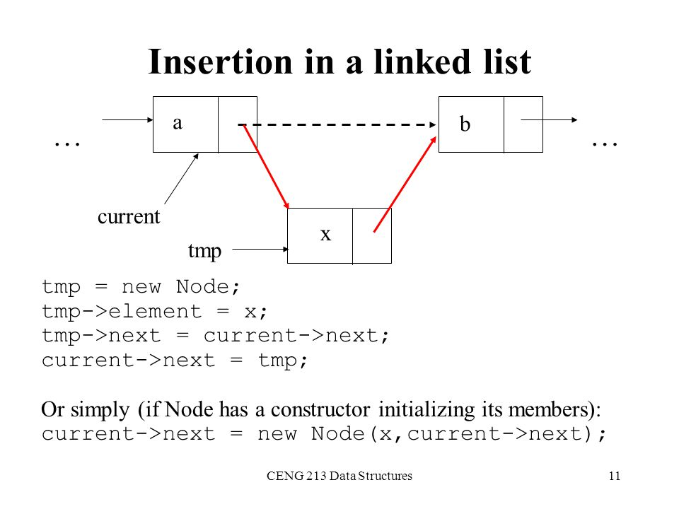 Insertion in a linked list