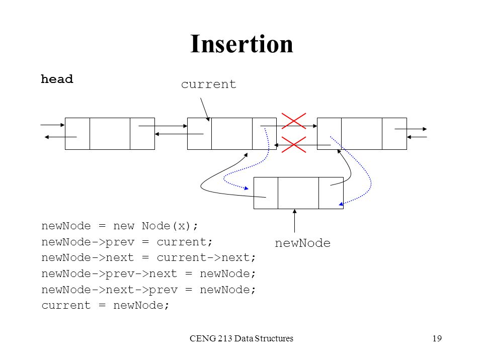 Insertion head current newNode newNode = new Node(x);