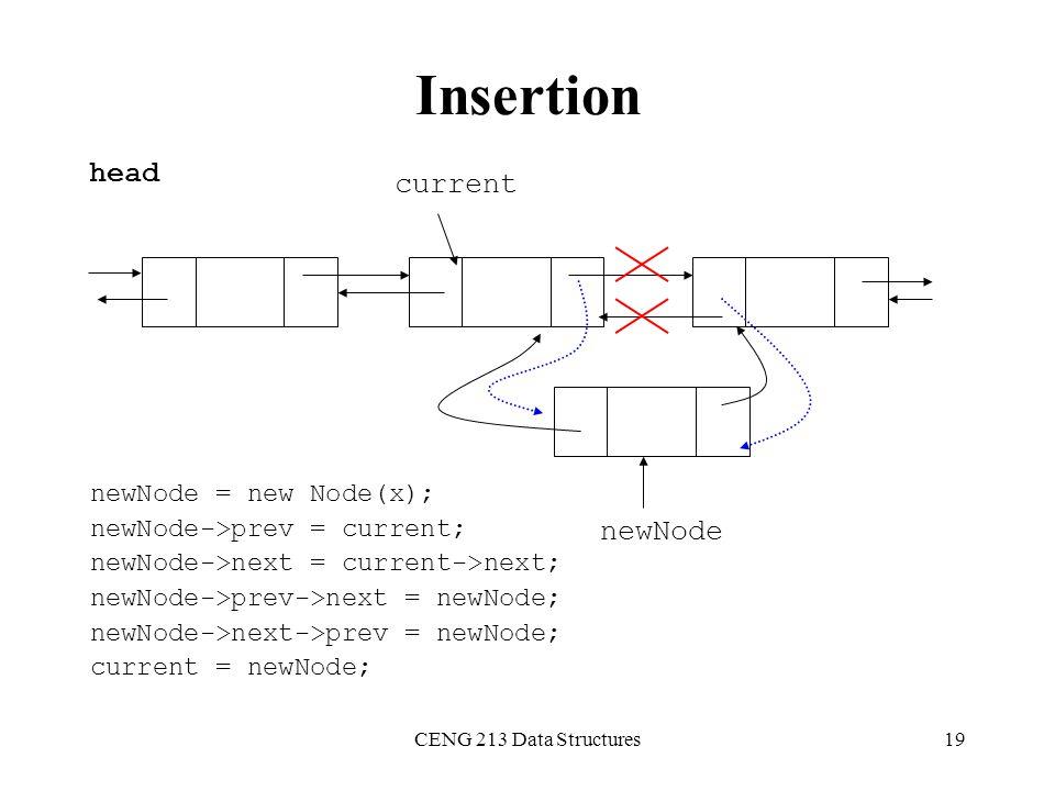 Insertion head current newNode newNode = new Node(x);