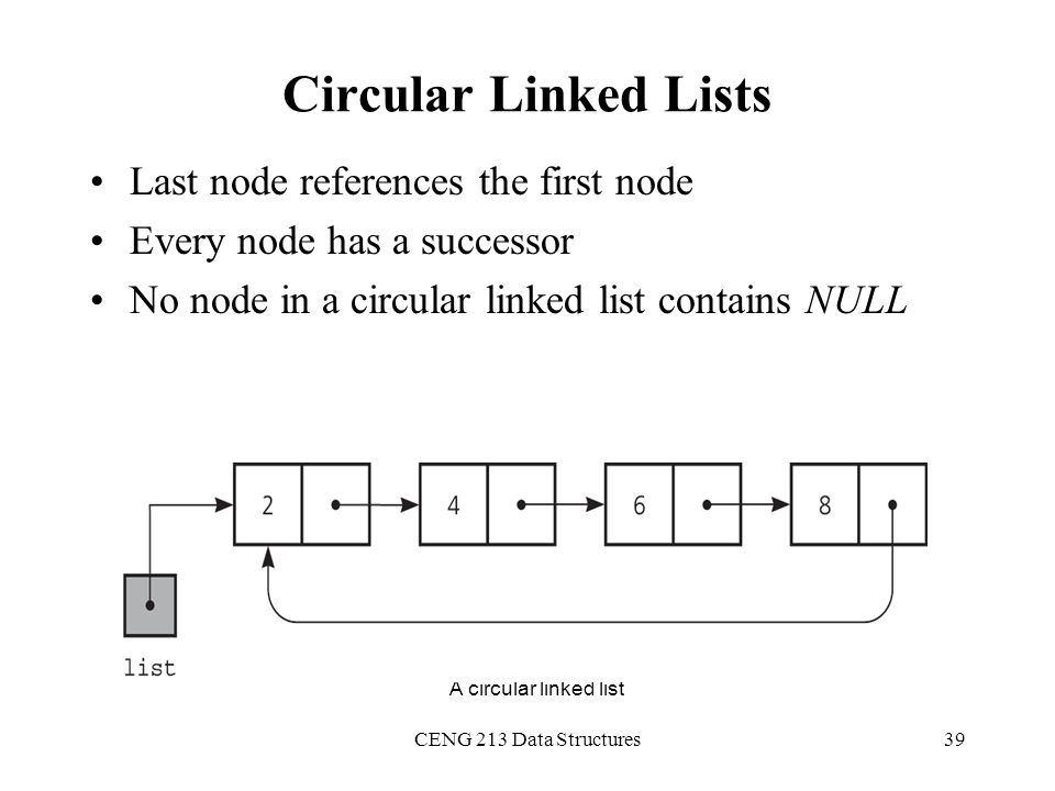 Circular Linked Lists Last node references the first node
