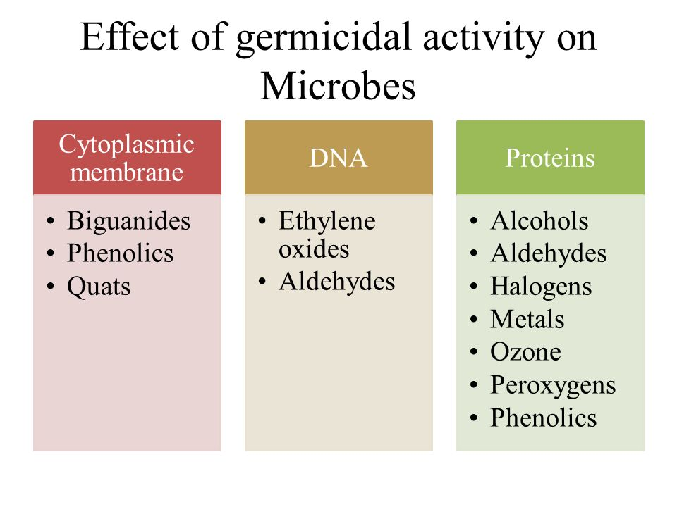 Effect of germicidal activity on Microbes