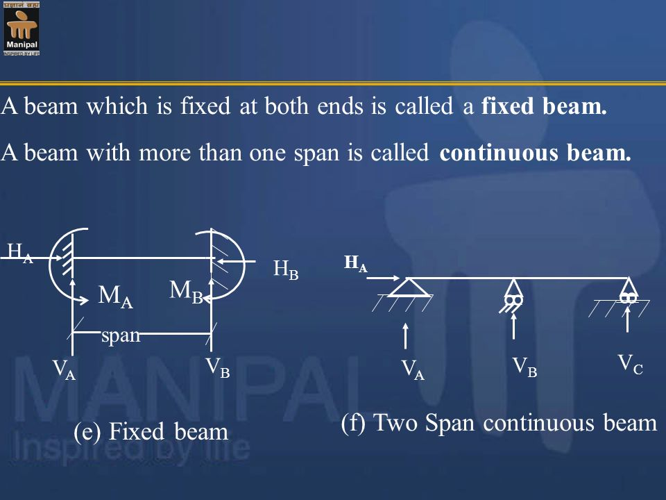 (f) Two Span continuous beam
