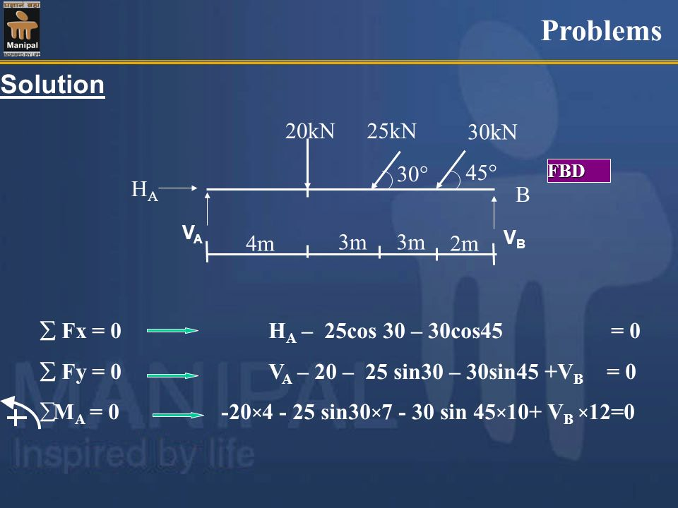Problems Solution HA B 20kN 25kN 30kN 30 45 4m 3m 2m