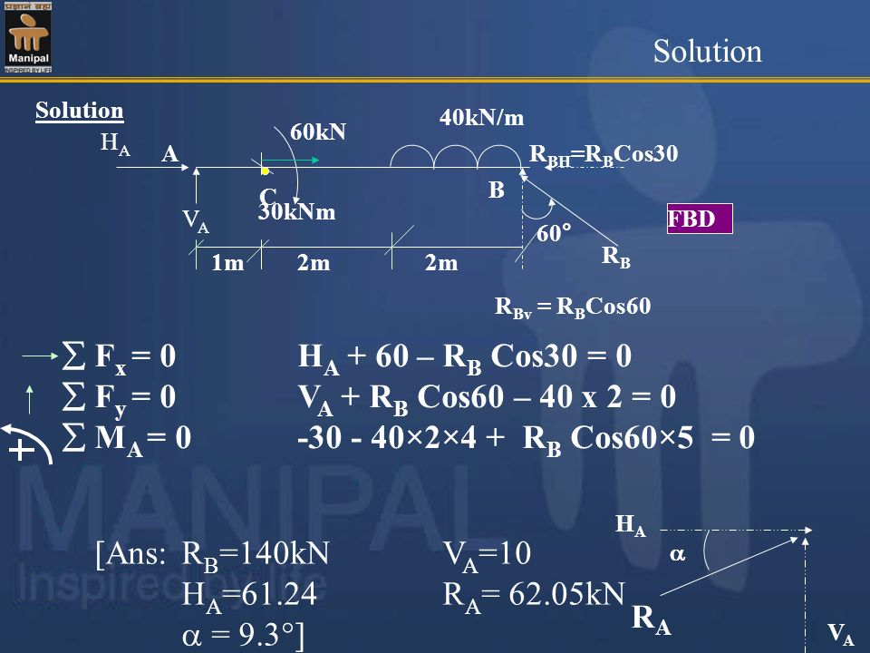 Solution  Fx = 0 HA + 60 – RB Cos30 = 0