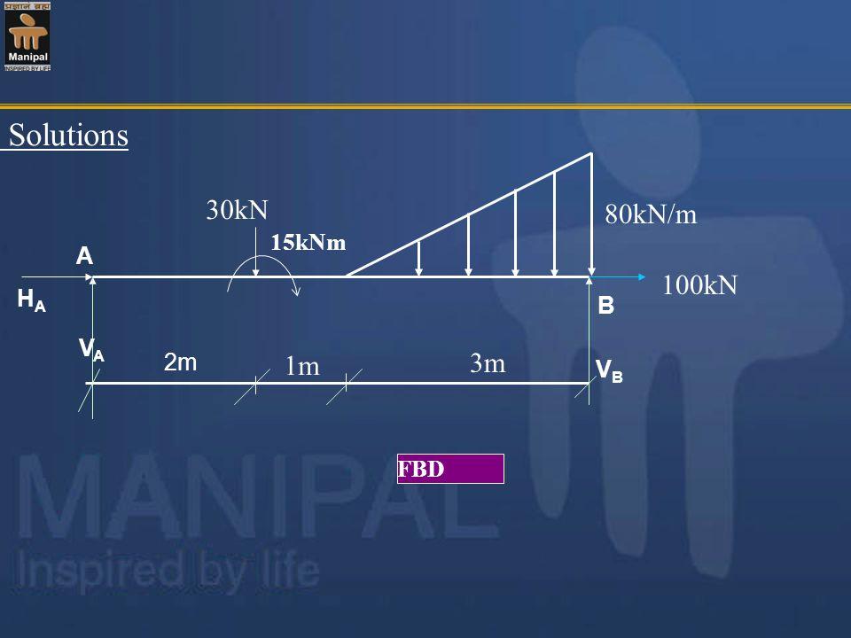 Solutions 30kN 80kN/m 15kNm A 100kN HA B VA 3m 2m 1m VB FBD