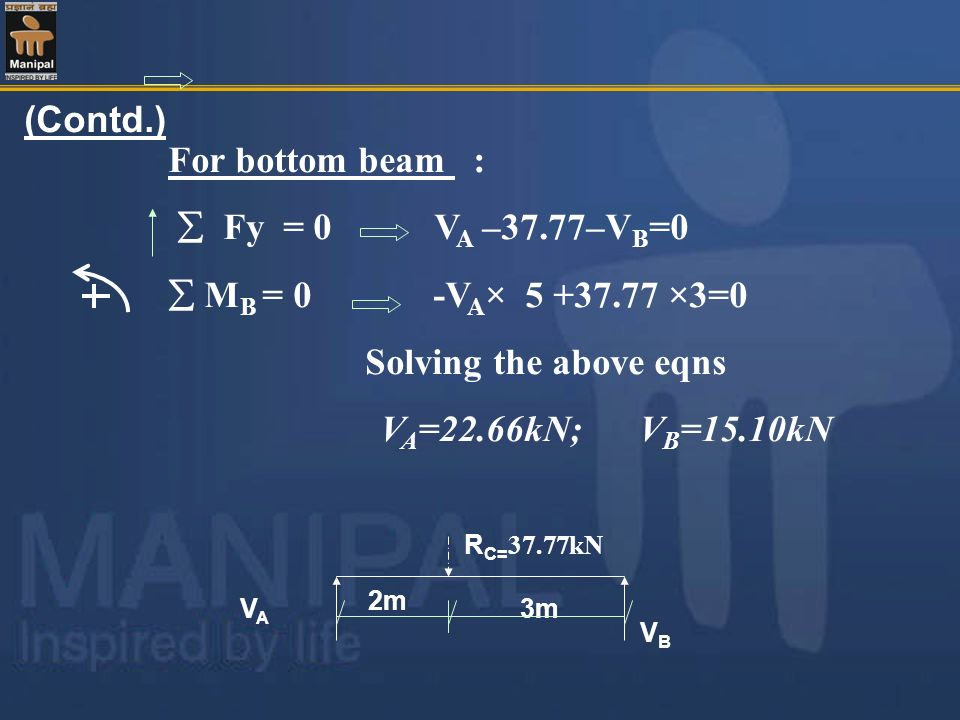 Solving the above eqns VA=22.66kN; VB=15.10kN