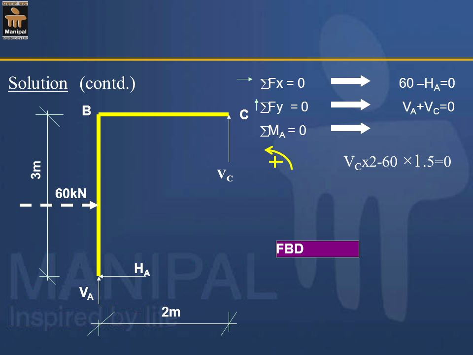 Solution (contd.) Fx = 0 60 –HA=0 Fy = 0 VA+VC=0 MA = 0 VCx2-60 ×1.5=0