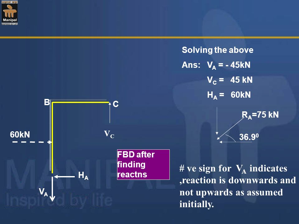 Solving the aboveAns: VA = - 45kN. VC = 45 kN. HA = 60kN. B. C. RA=75 kN. 60kN. VC. 36.90. FBD after finding reactns.