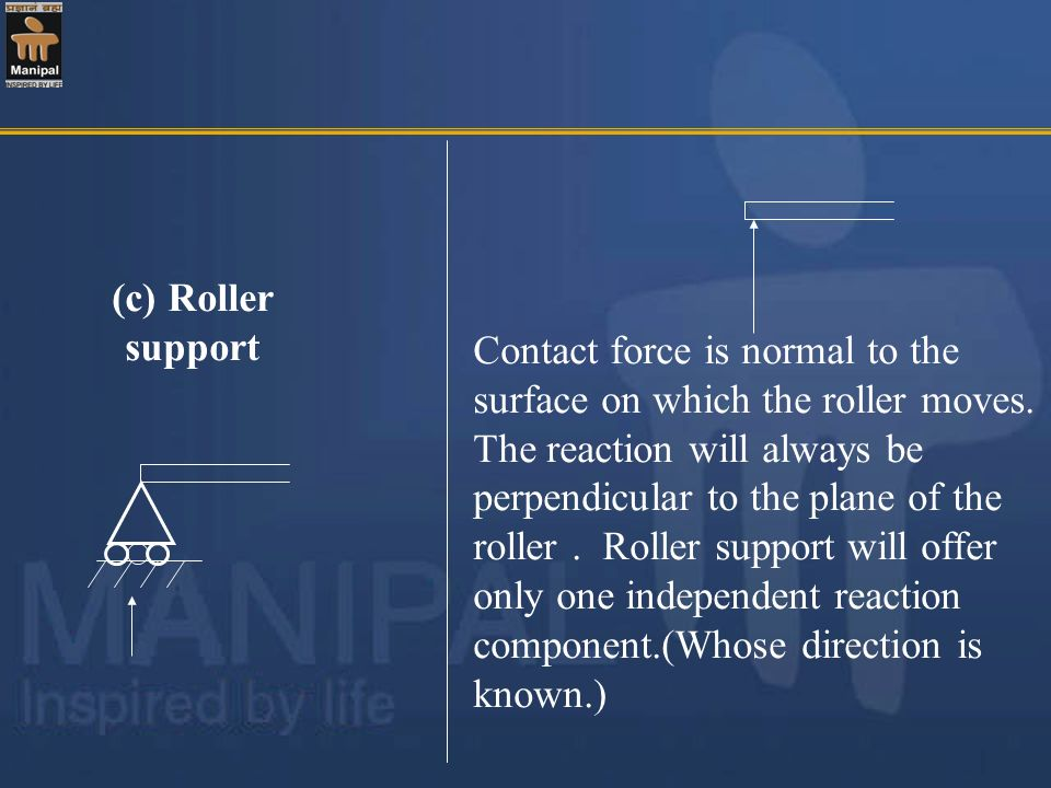 (c) Roller support