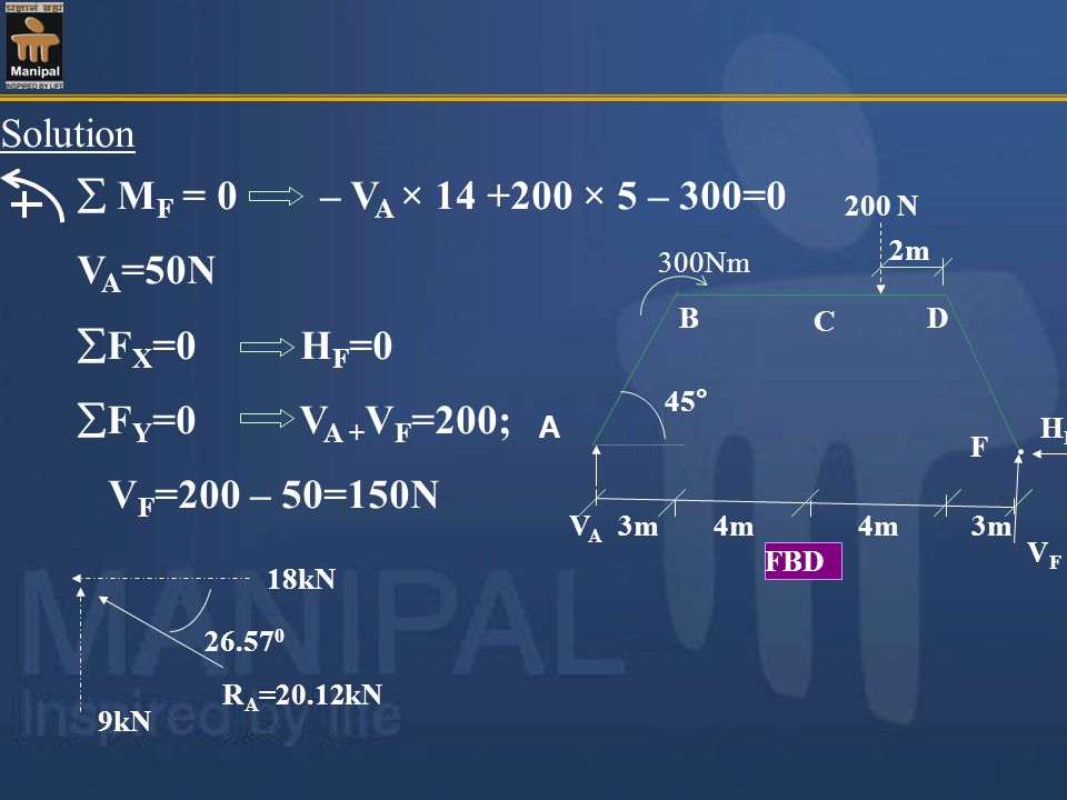 Solution  MF = 0 – VA × 14 +200 × 5 – 300=0 VA=50N FX=0 HF=0