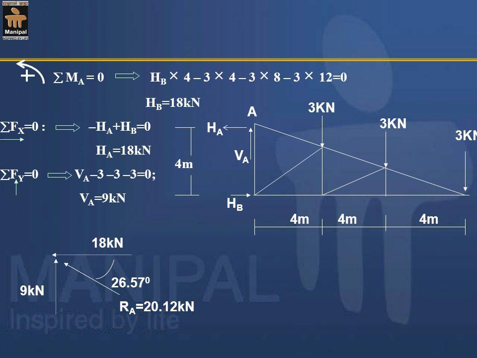  MA = 0 HB × 4 – 3 × 4 – 3 × 8 – 3 × 12=0HB=18kN. FX=0 : –HA+HB=0. HA=18kN.