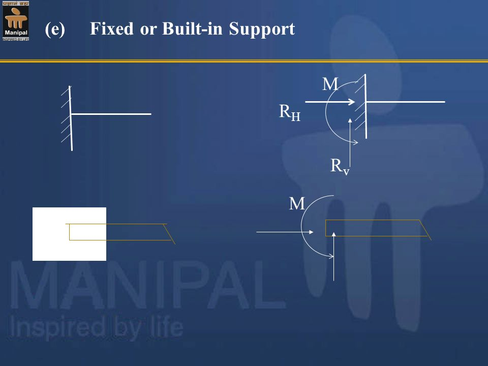 (e) Fixed or Built-in Support
