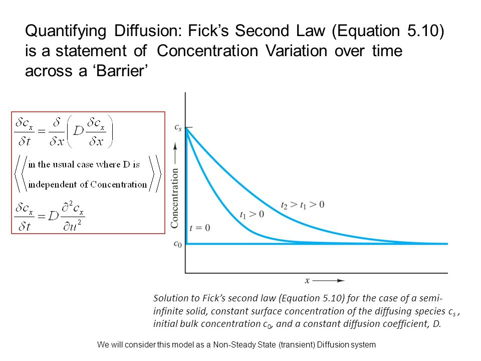 Quantifying Diffusion: Fick's Second Law (Equation 5