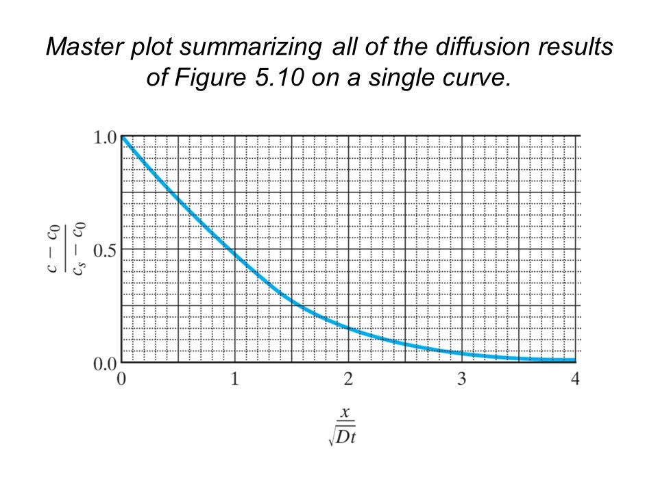 Master plot summarizing all of the diffusion results of Figure 5