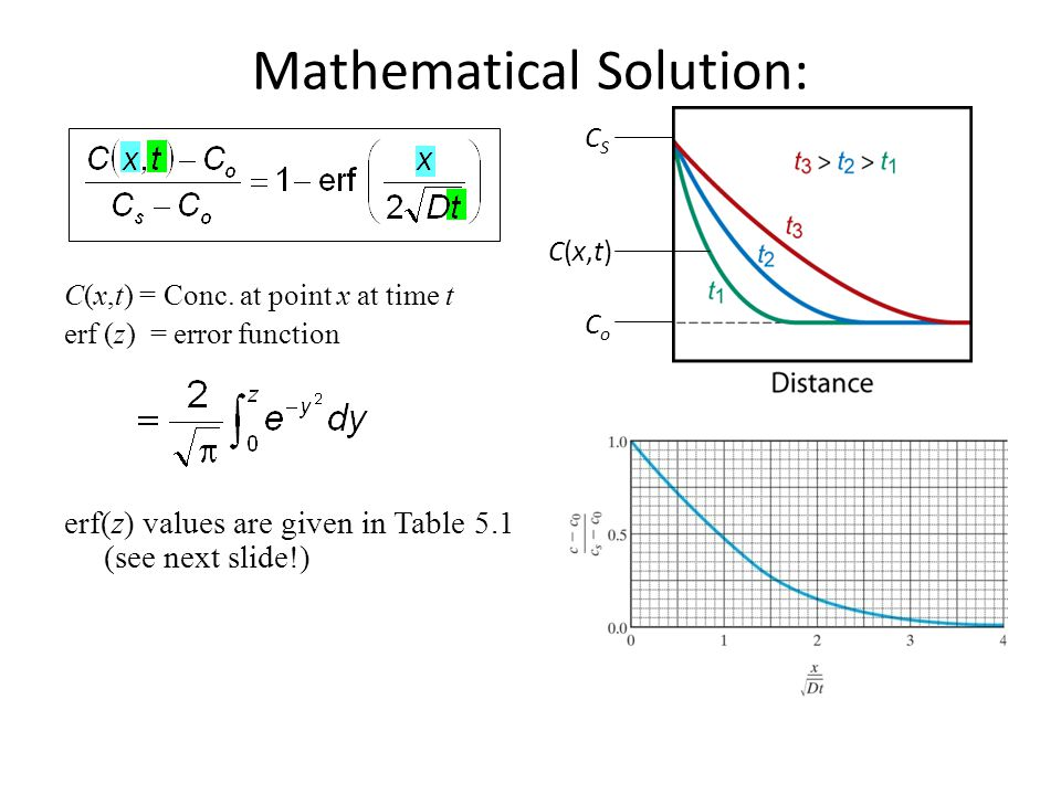 Mathematical Solution: