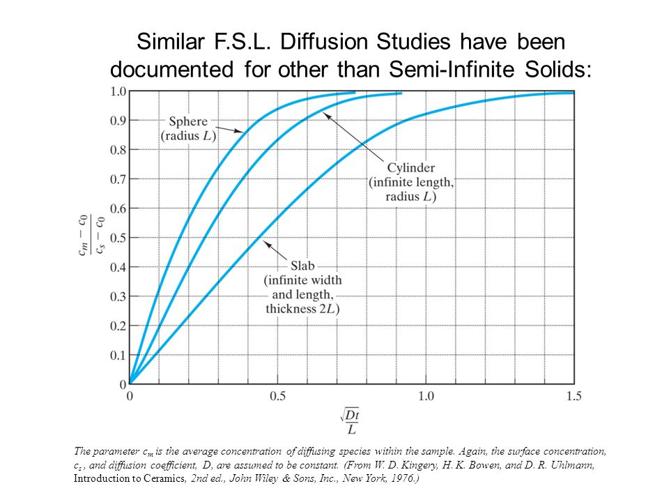 Similar F.S.L. Diffusion Studies have been documented for other than Semi-Infinite Solids: