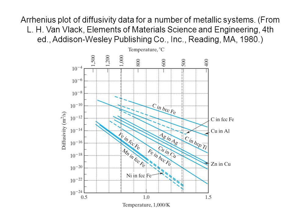 Arrhenius plot of diffusivity data for a number of metallic systems