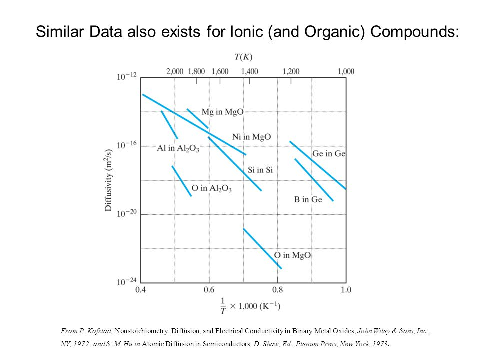 Similar Data also exists for Ionic (and Organic) Compounds: